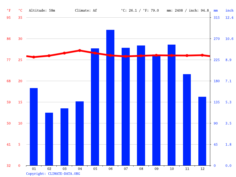 Climate graph // Weather by Month, Matanao