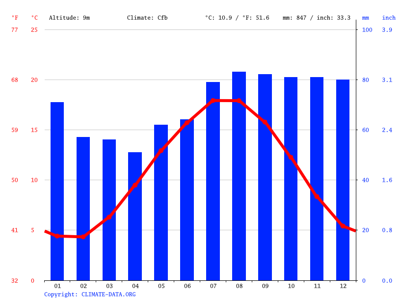 Climate graph // Weather by Month, The Hague