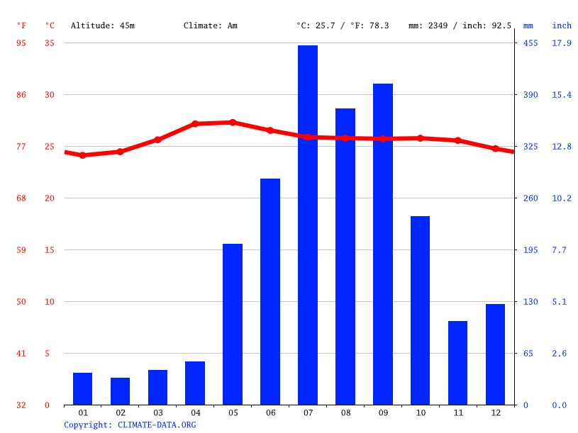 Climate graph // Weather by Month, Talisay