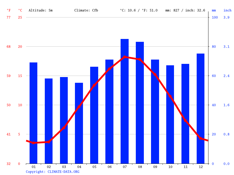 Climate graph // Weather by Month, Utrecht