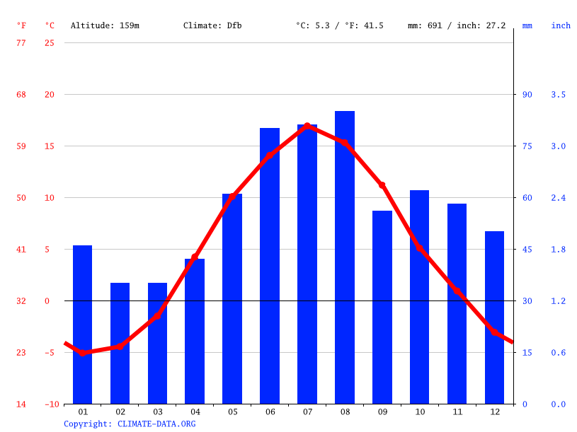Climate graph // Weather by Month, Grycksbo