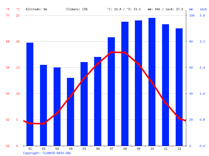 Climograph // Weather by Month, Leiden