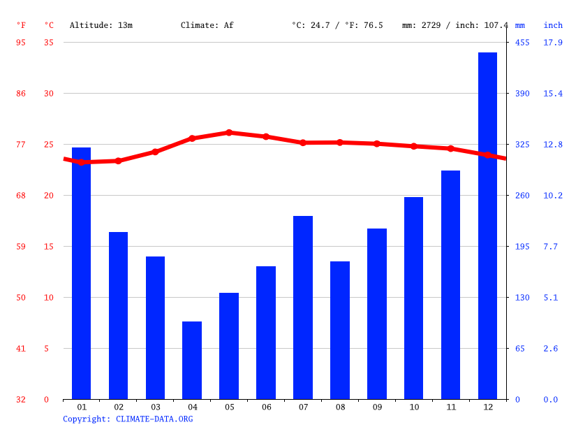 Climate graph // Weather by Month, Tiwi