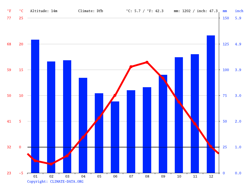 Climate graph // Weather by Month, Saint John's