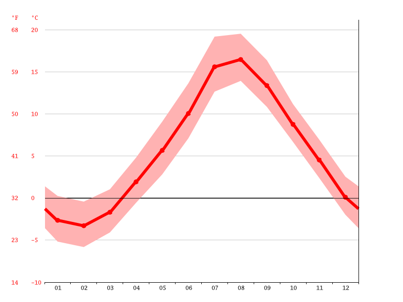Temperature graph, Saint John's