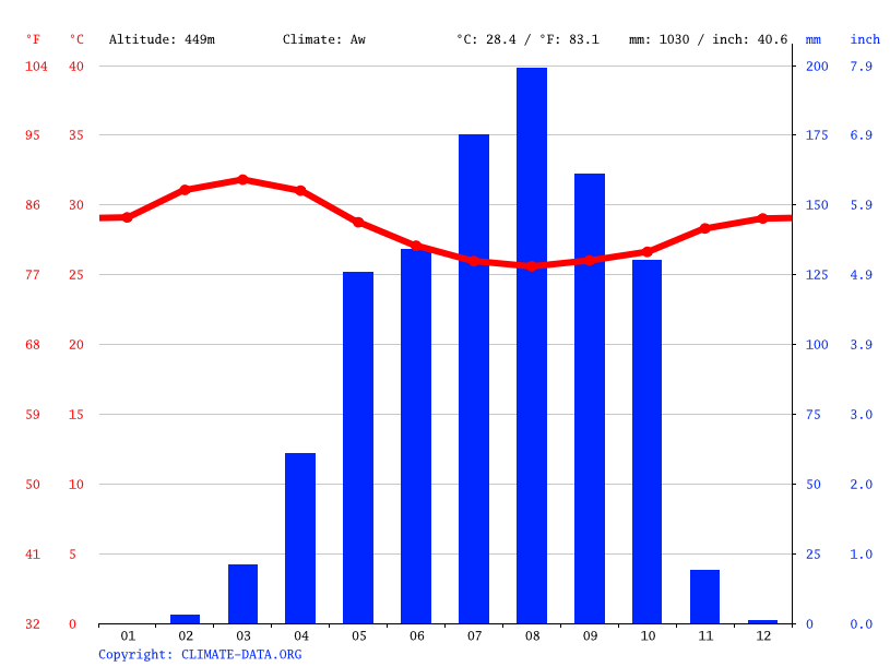 Climate graph // Weather by Month, Wau