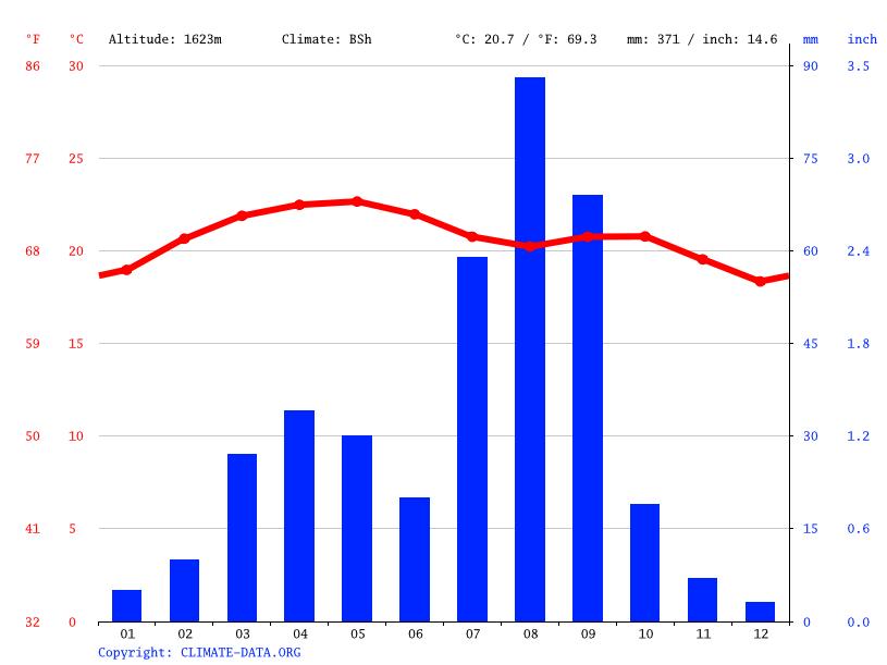 Climate graph, Adama