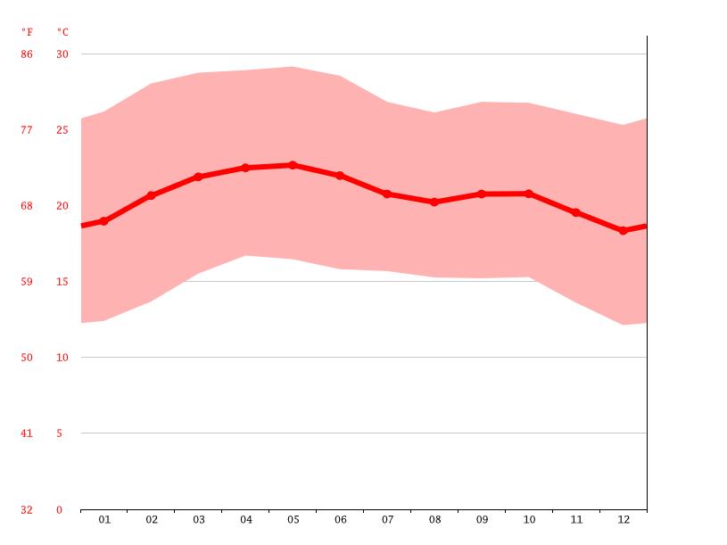 Temperature graph, Adama
