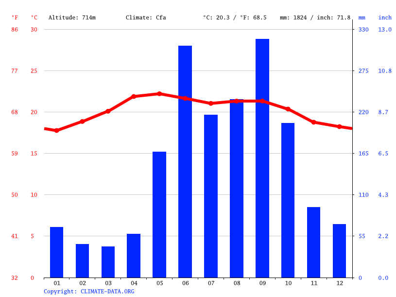 Climate graph // Weather by Month, El Florido