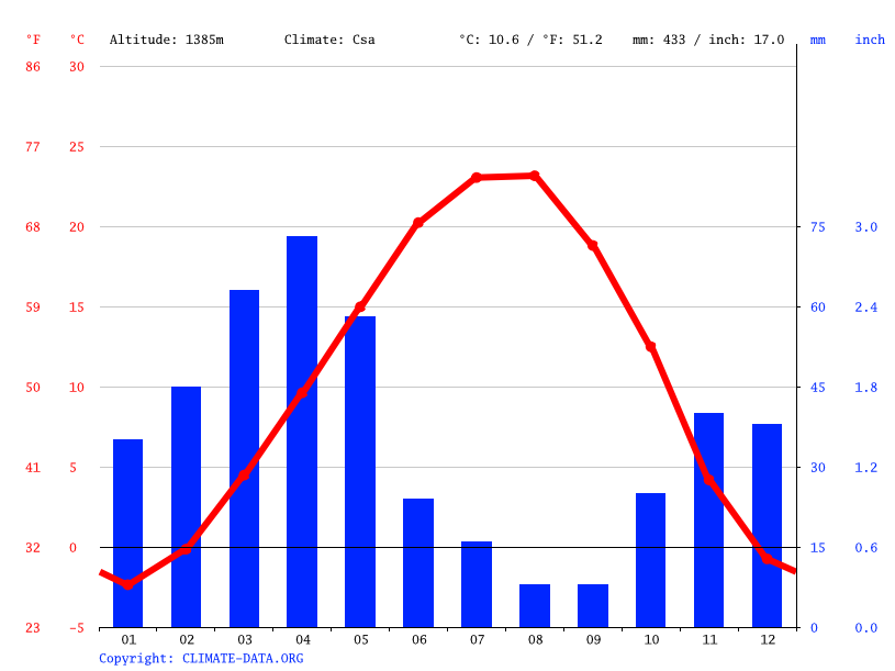 Climate graph // Weather by Month, Tabriz