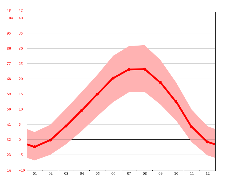 Temperature graph, Tabriz