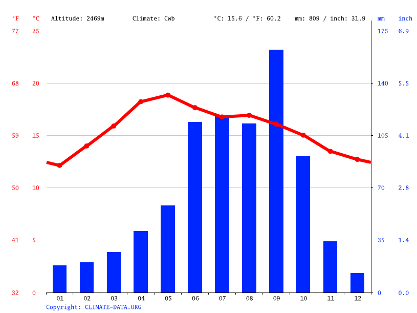 Climate graph // Weather by Month, San Joaquín