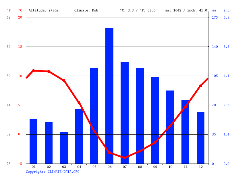 Climate graph // Weather by Month, La Parva