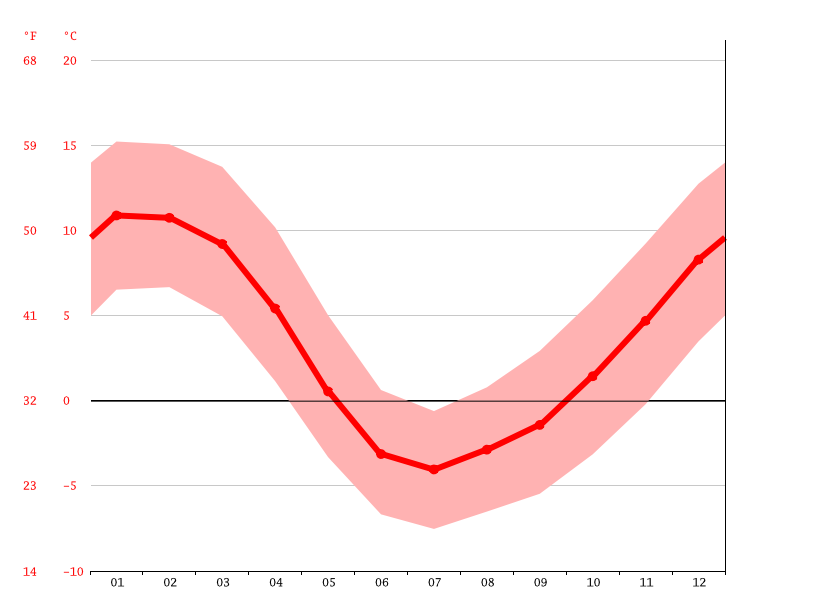 average temperature, La Parva