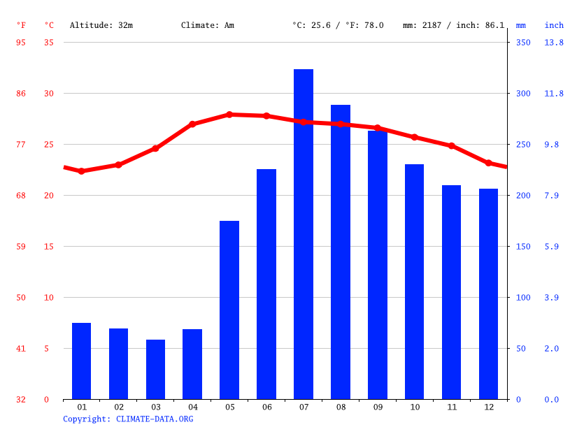 Climate graph // Weather by Month, Peñablanca