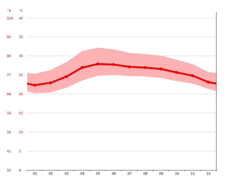 average temperature, Peñablanca