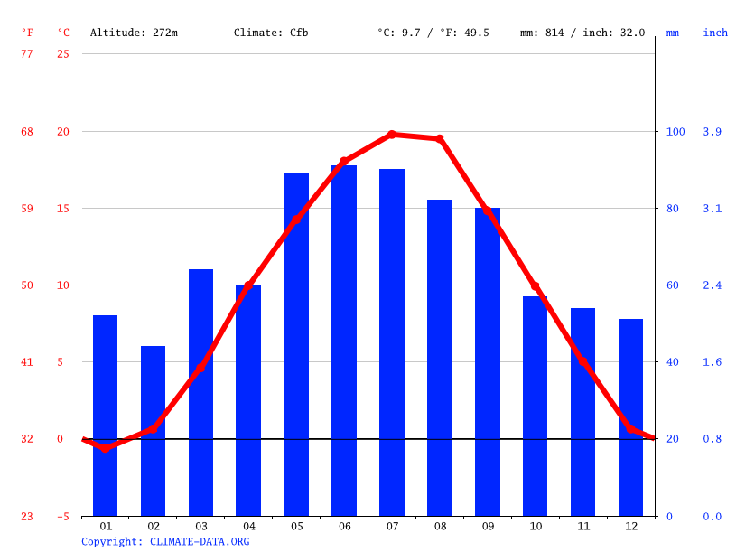 Climate graph // Weather by Month, St. Pölten