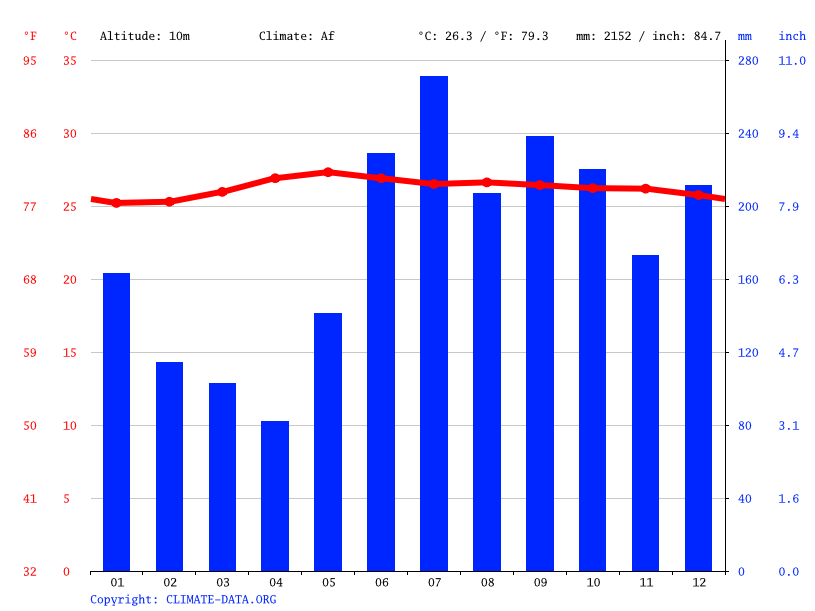 Climate graph // Weather by Month, Pinabacdao