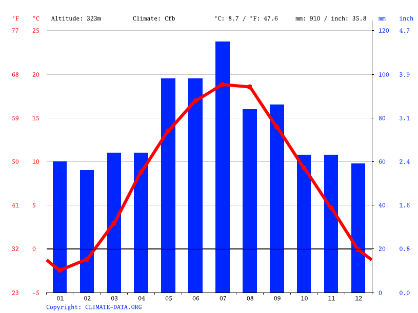 Climate graph // Weather by Month, Janowice