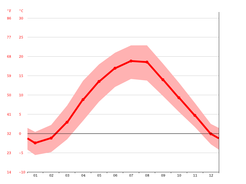 average temperature, Janowice