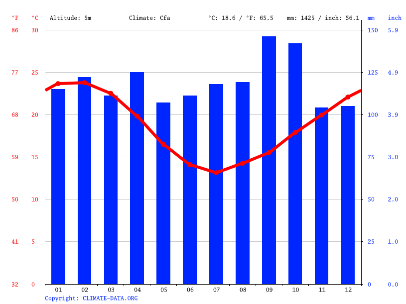 Climate graph // Weather by Month, Pelotas