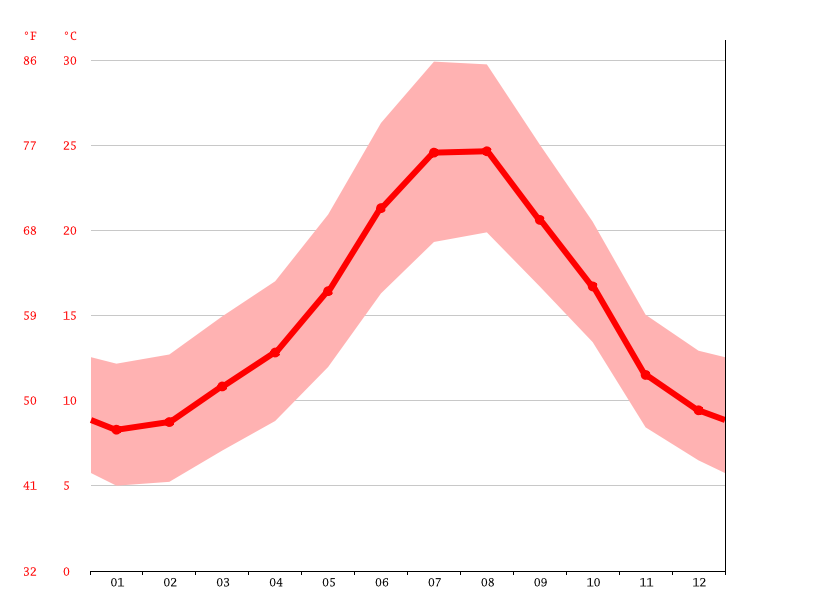 average temperatures, Benarrabá