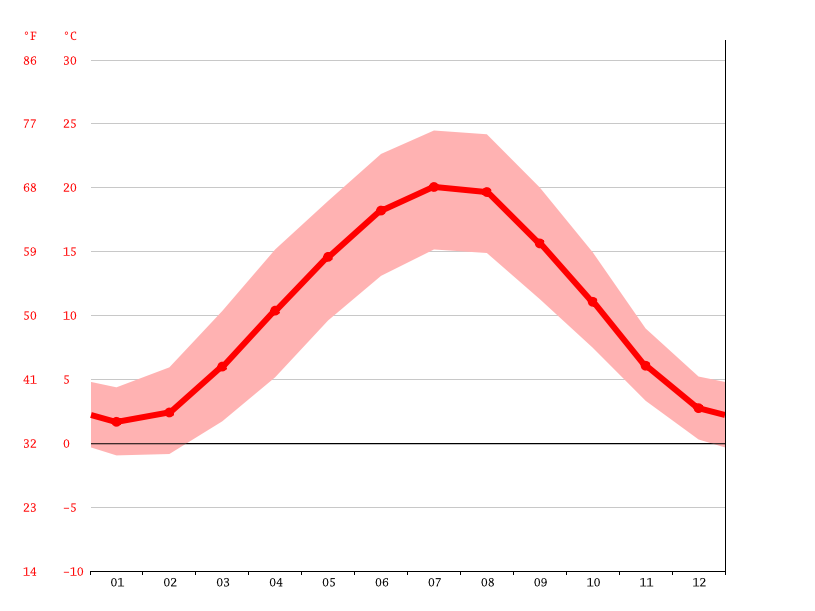 Temperature graph, Heidelberg