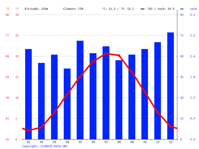 Climate graph // Weather by Month, Mannheim