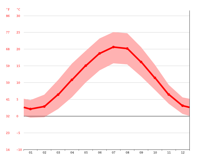 average temperature, Mannheim