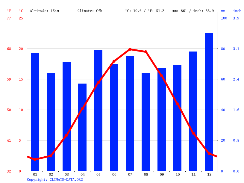 Climate graph // Weather by Month, Darmstadt