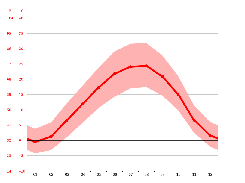 Temperature graph, Qazvin