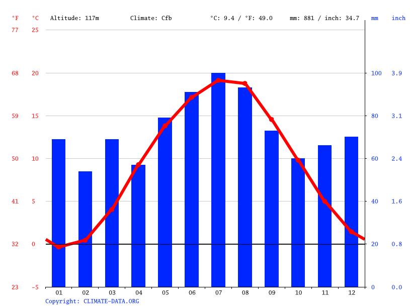 Climate graph // Weather by Month, Dresden