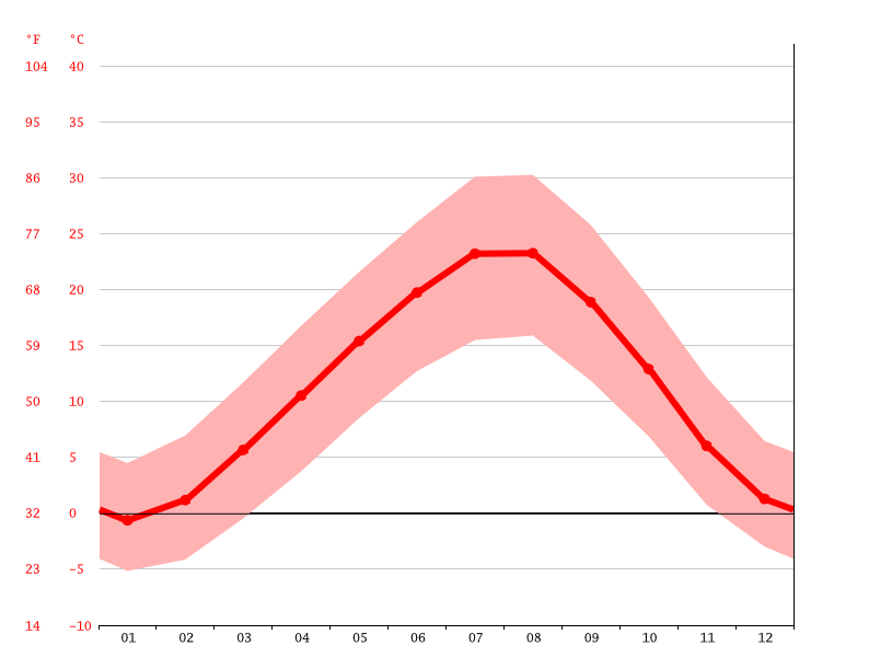 Temperature graph, Şefaatli