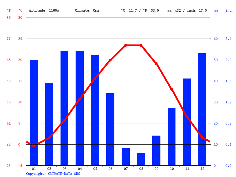 Climate graph // Weather by Month, Boztepe