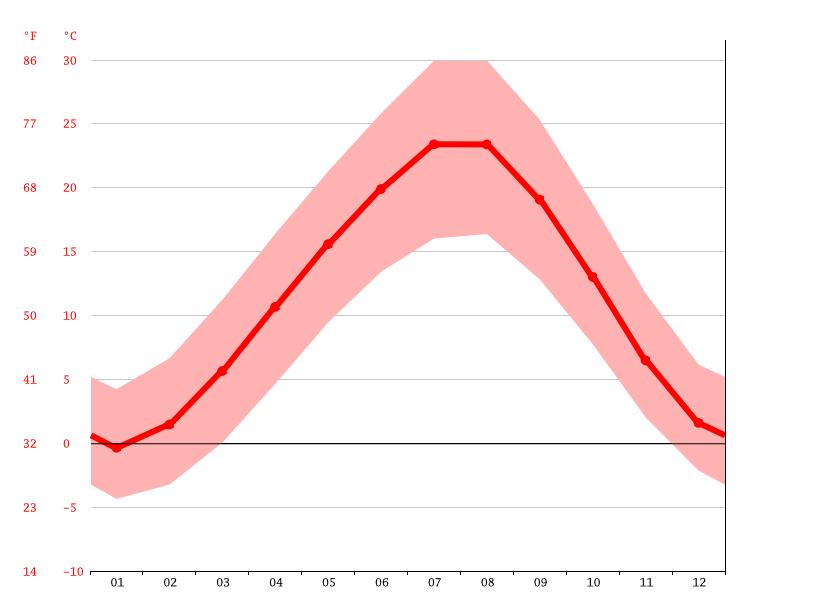 Temperature graph, Boztepe