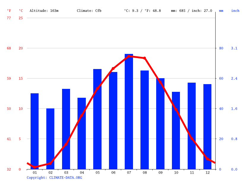 Climate graph // Weather by Month, Jena