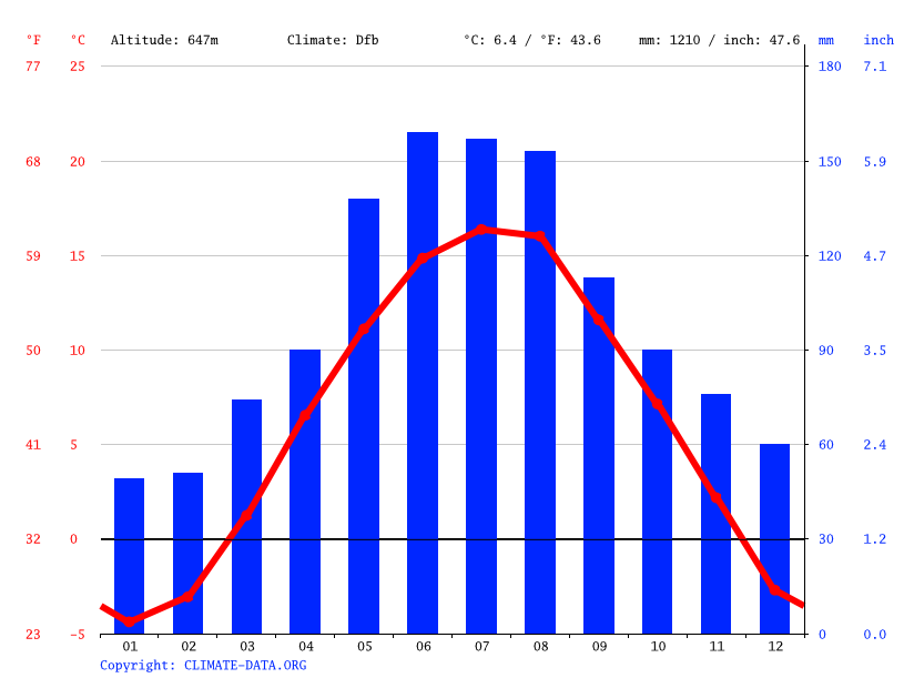 Climate graph // Weather by Month, Knittelfeld