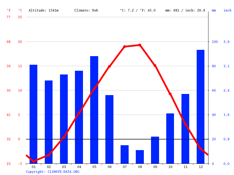 Climate graph // Weather by Month, Çamardı