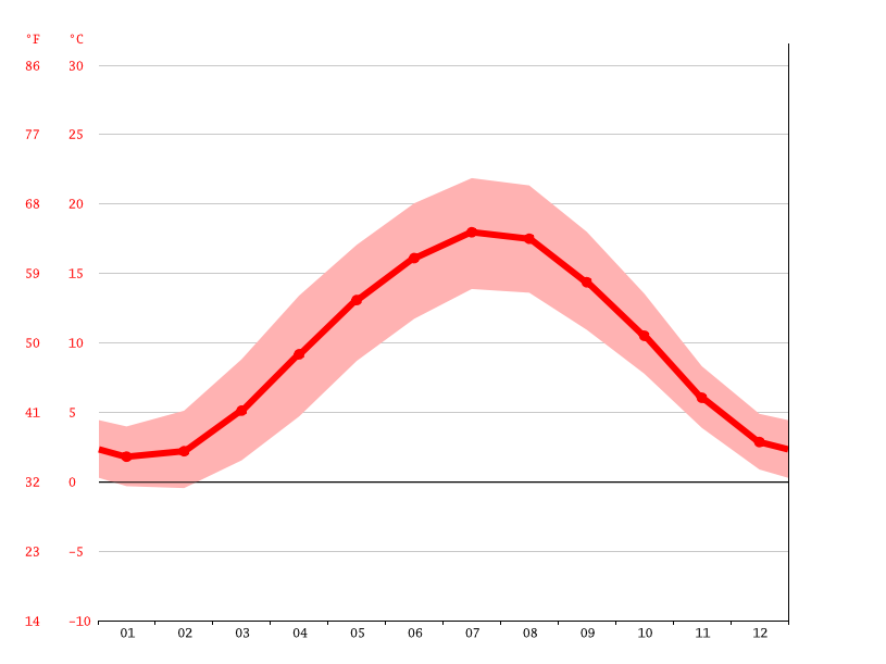 Temperature graph, Wuppertal