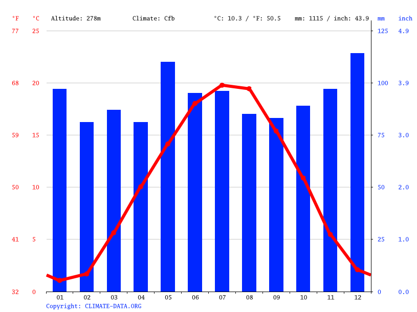 Climate graph // Weather by Month, Freiburg im Breisgau