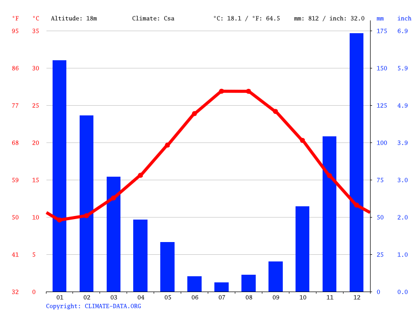 Climate graph // Weather by Month, Gazipaşa