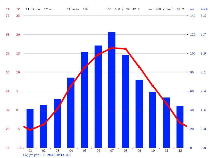 Climate graph // Weather by Month, Poprad