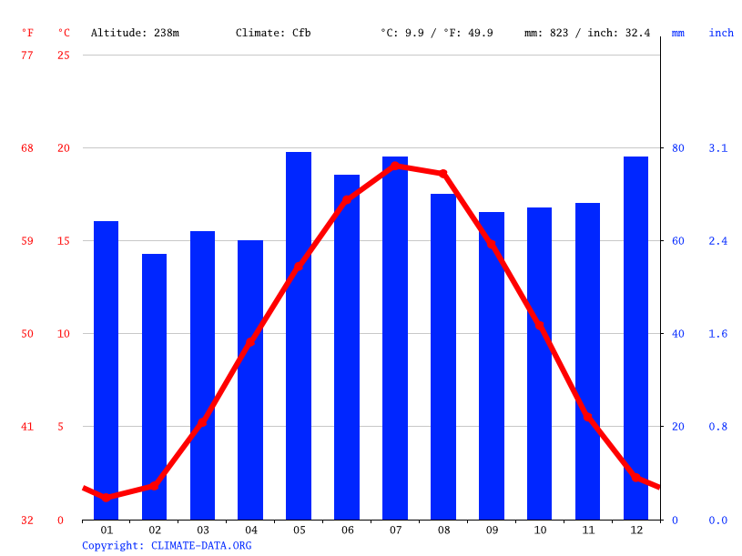 Climate graph // Weather by Month, Kaiserslautern