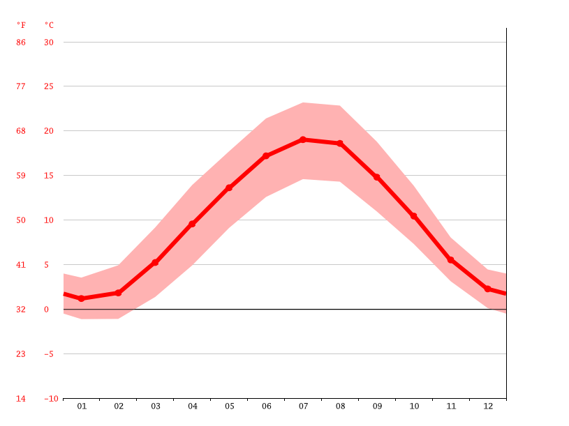 average temperature, Kaiserslautern