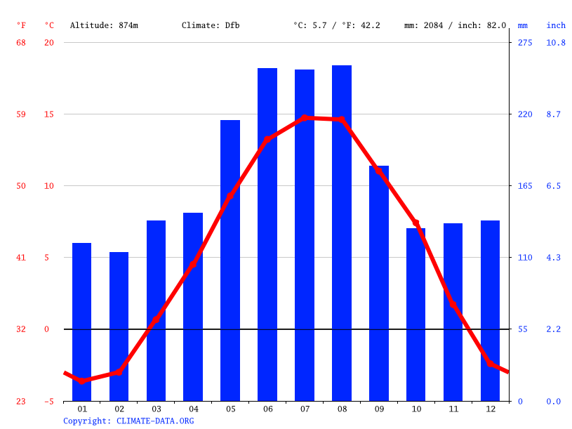 Climate graph // Weather by Month, Jakobsbad