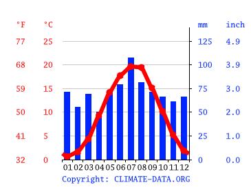 Klimatabelle Berlin