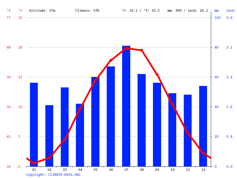Climate graph // Weather by Month, Berlin