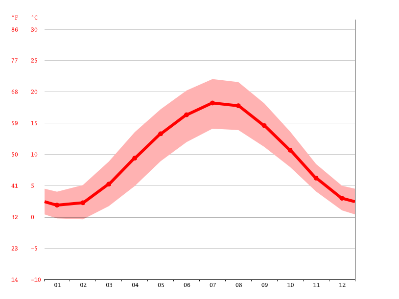 Temperature graph, Hagen