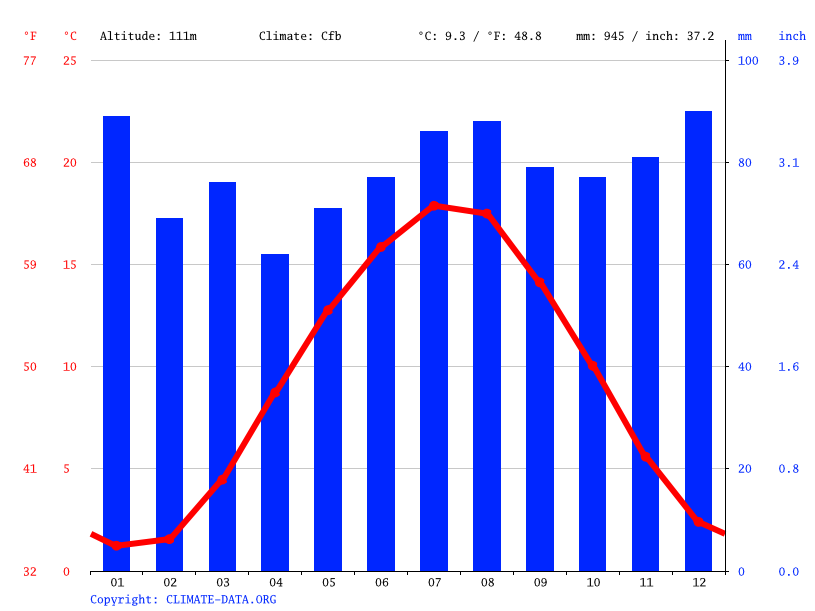 Climate graph, Paderborn