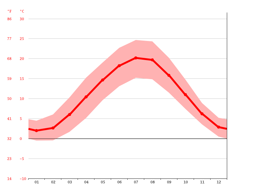 Temperature graph, Mainz